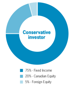 Overview of pie chart for Conservative investor: 75% Fixed income, 20% Canadian Equity, 5% Foreign equity
