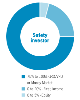 Overview of pie chart for Safety investor: 15% to 100% GRO/VRO, 0 to 20% Fixed Income, and 0 to 5% Equity