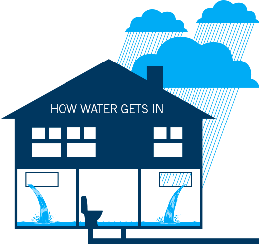 How water gets into your home - Extreme rain