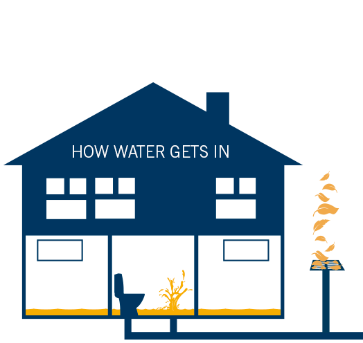 How water gets into your home - Sewer/water backup