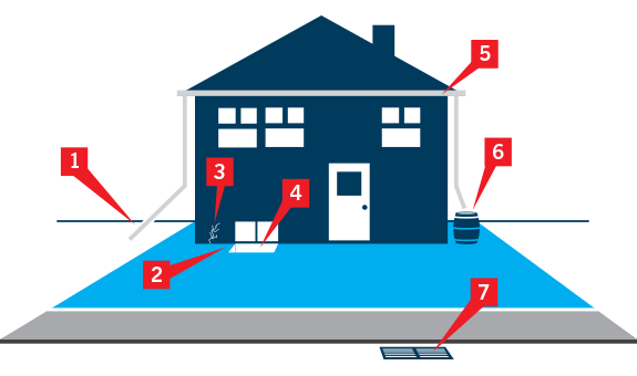 This graphic shows 7 things you can do around the outside of your home to prevent water damage.