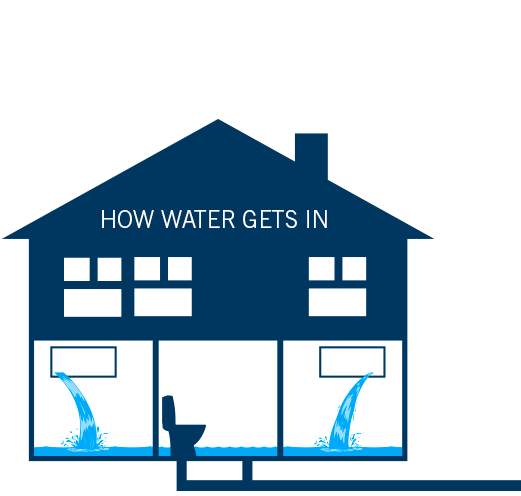 How water gets into your home - Overflow from a body of water