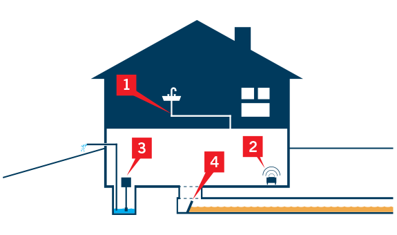 This graphic shows 4 things you can do inside your home to prevent water damage.