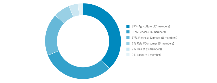 Pie chart of different kinds of business that make up Co-operators.  Agriculture 39% (18 members), Service 31% (14 members), Financial Services 17% (8 members), Retail/Consumer 7% (3 members), Health 4% (2 members) and Labour 2% (1 member)