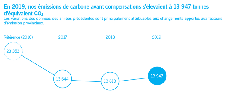 Our Carbon Footprint per year